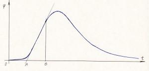 График эффективности